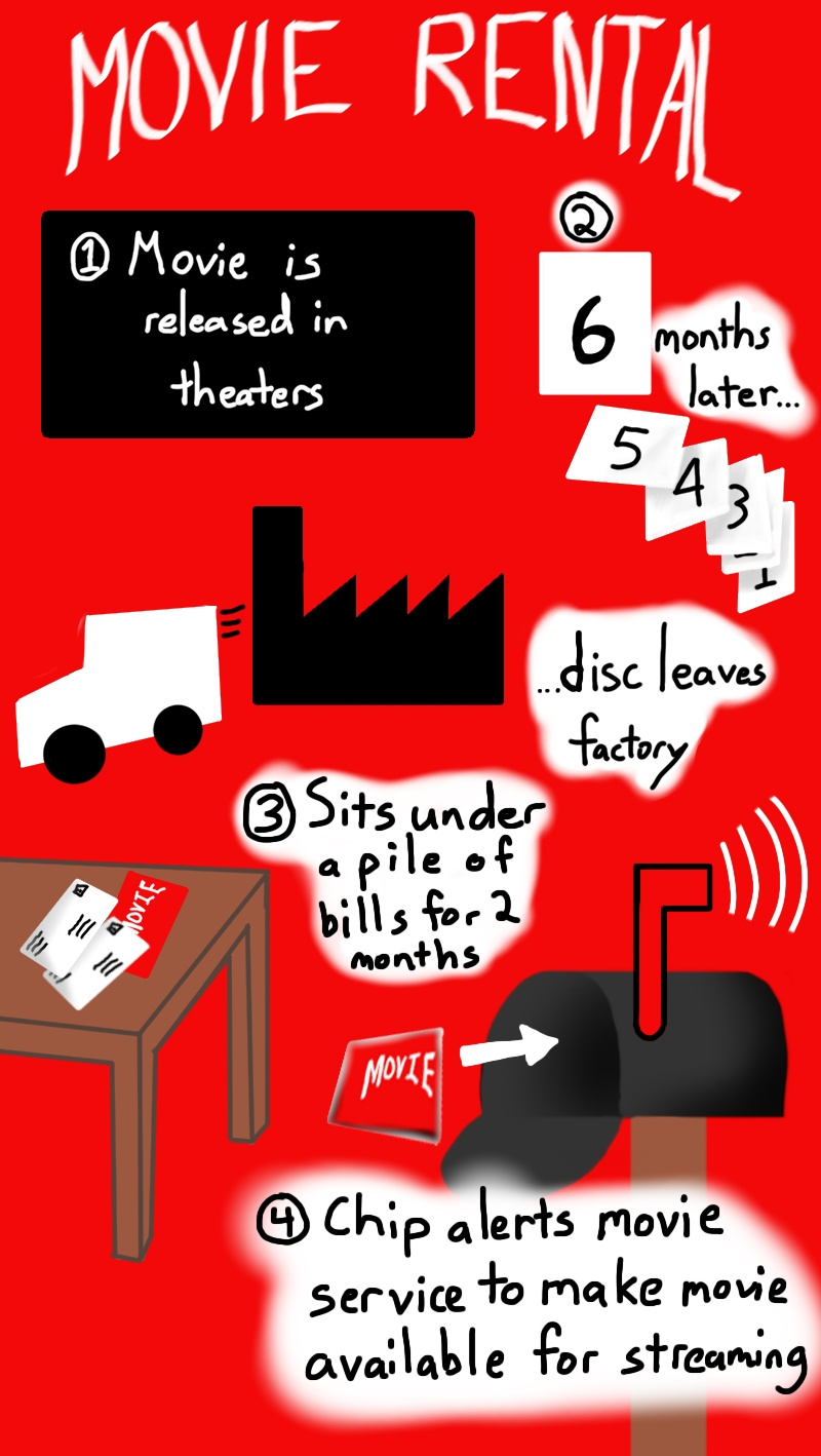 0031 – How It Really Works # 2: Movie Rental